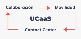 UCaaS, Colaboración -> Movilidad -> Contact Center