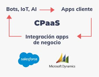 CPaaS, Bots, IoT, AI -> Apps cliente -> Integración apps de negocio