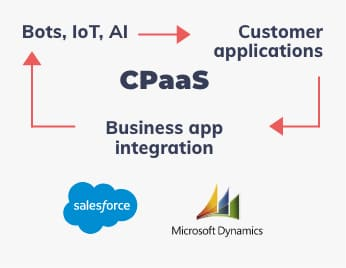 CPaaS, Bots, IoT, AI -> Apps cliente -> Business app integration